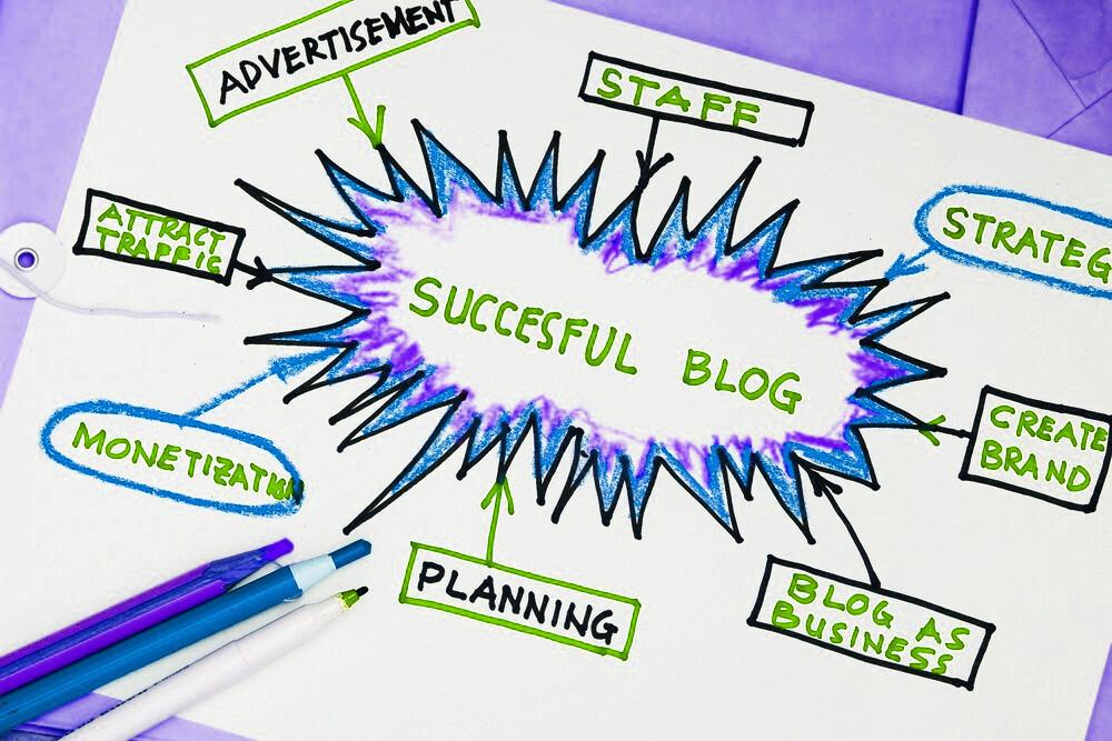 blog de sucesso