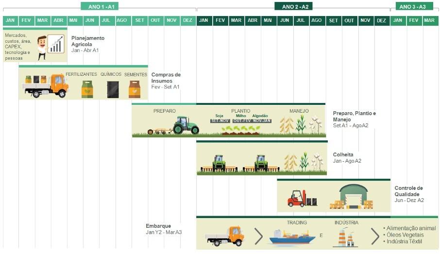 ciclo producao fazenda