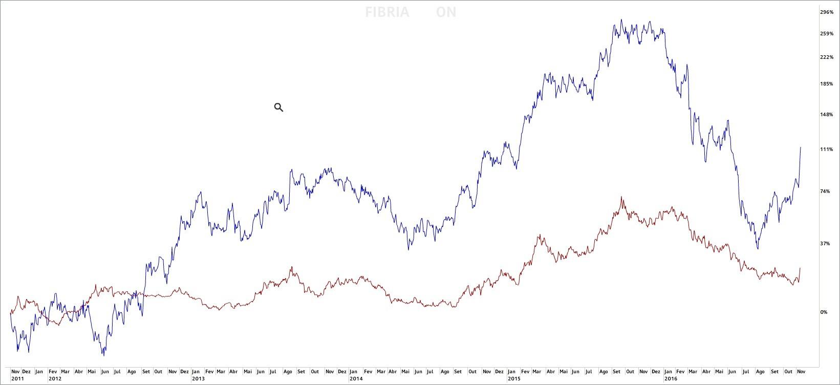 grafico fibr3