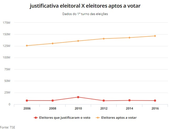 justificativa eleitoral