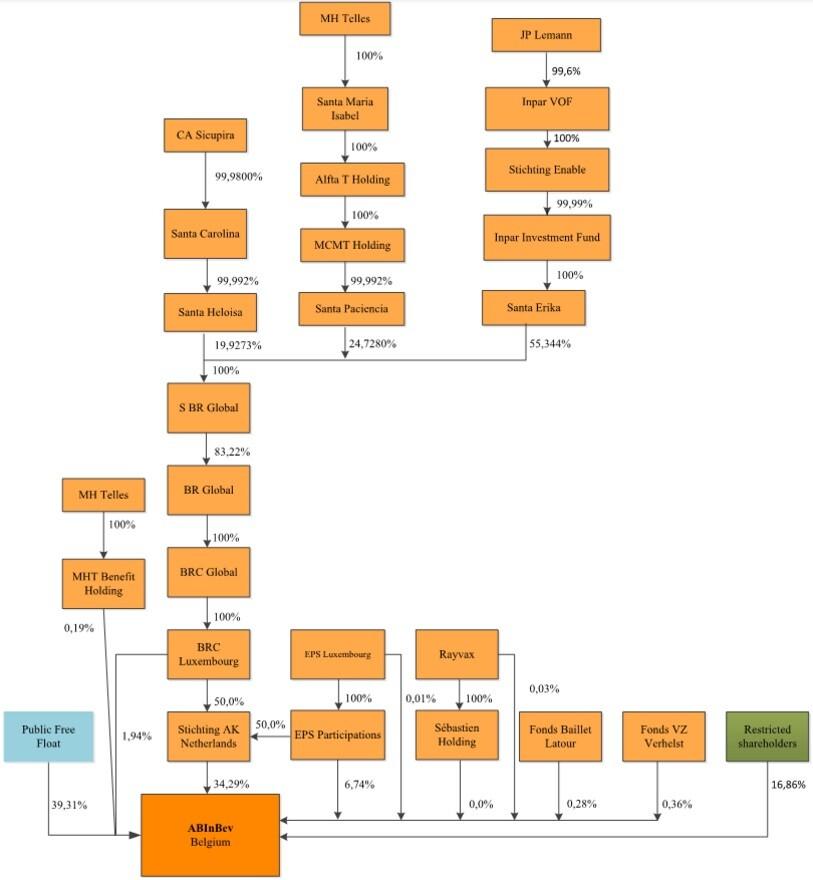 abinbev estrutura
