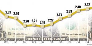 cotacao dolar hoje
