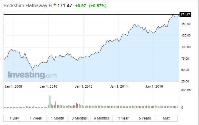 blue chip americana Berkshire Hathaway