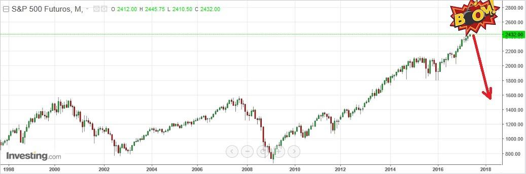 bolha mercado americano