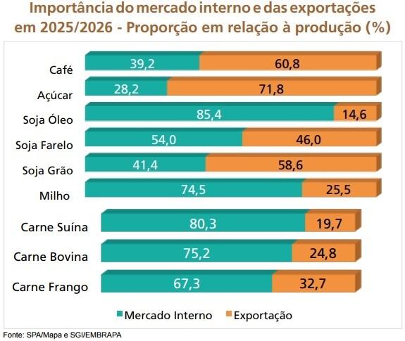 exportacoes agronegocio