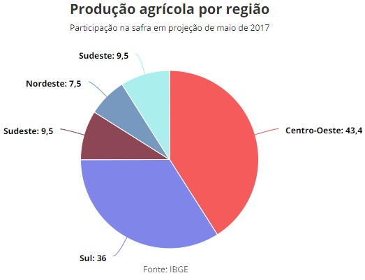 producao agricola por regiao