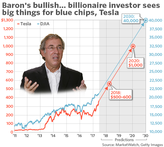 ron baron tesla chart