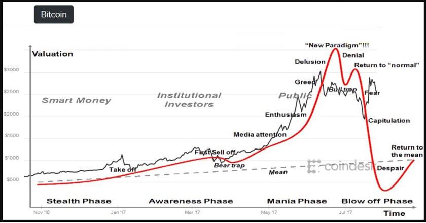 bitcoin grafico historico