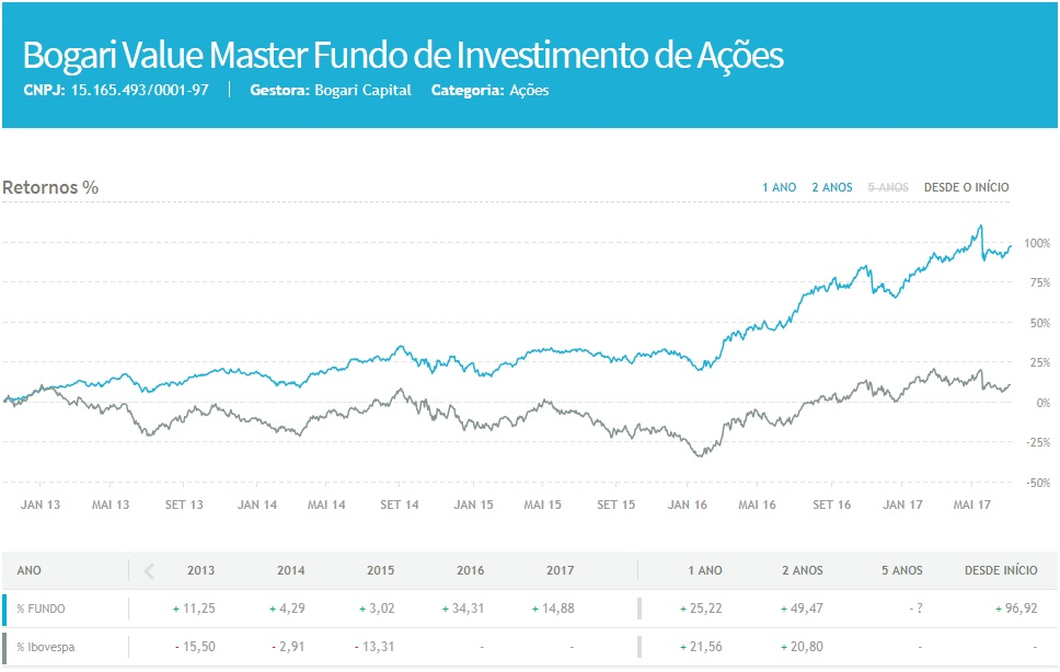 bogari value master fundo de investimento de acoes
