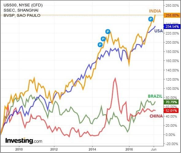 bolsas de valores que mais subiram