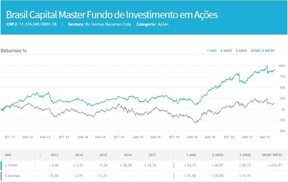 brasil capital master fundo de investimento em acoes