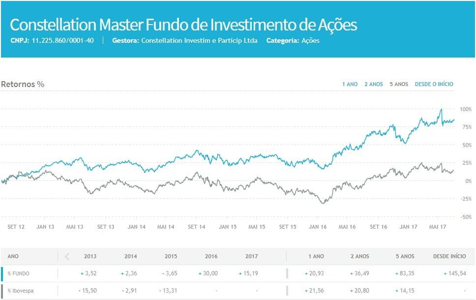 constellation master fundo de investimento de acoes