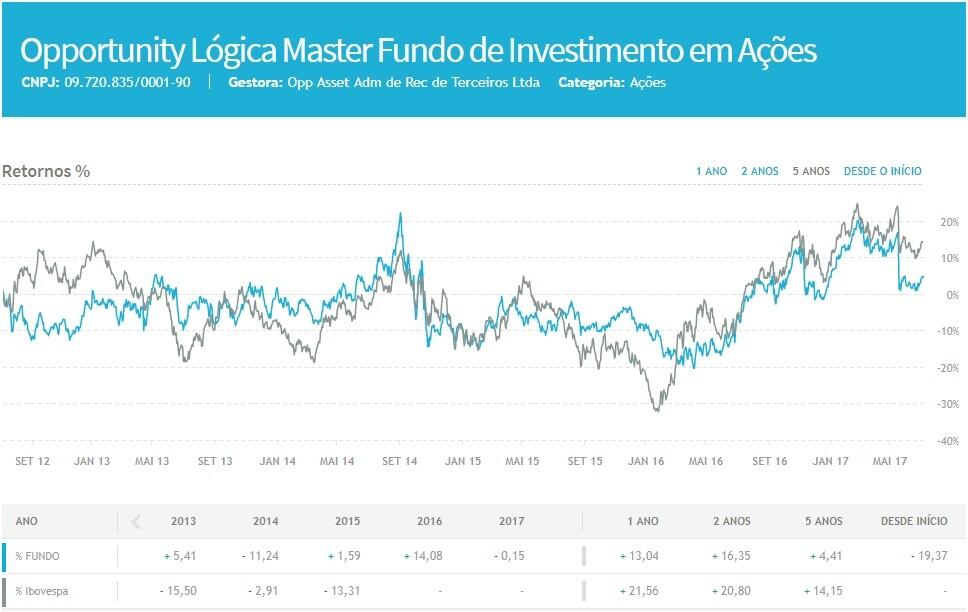 opportunity logica master fundo de investimento em acoes