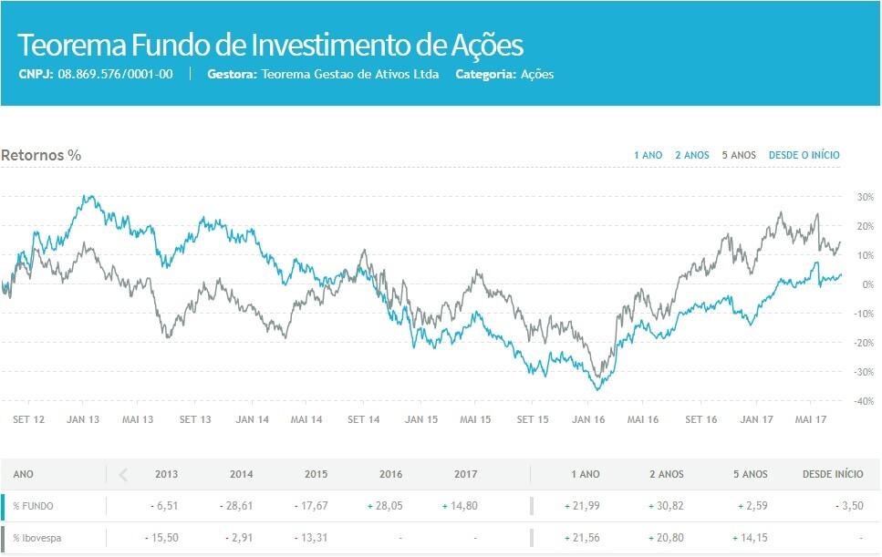 teorema fundo de investimento de acoes
