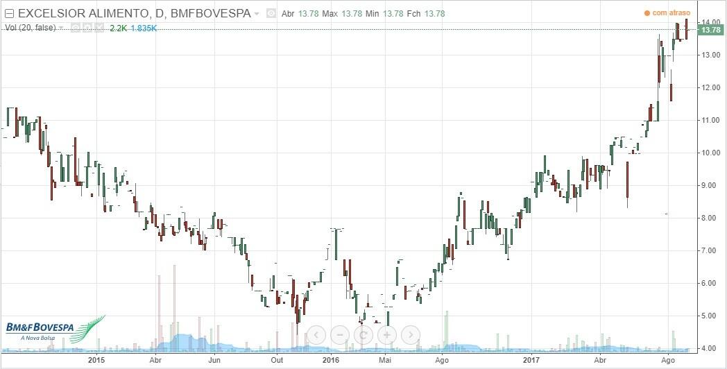 bauh4 melhores investimentos em ações