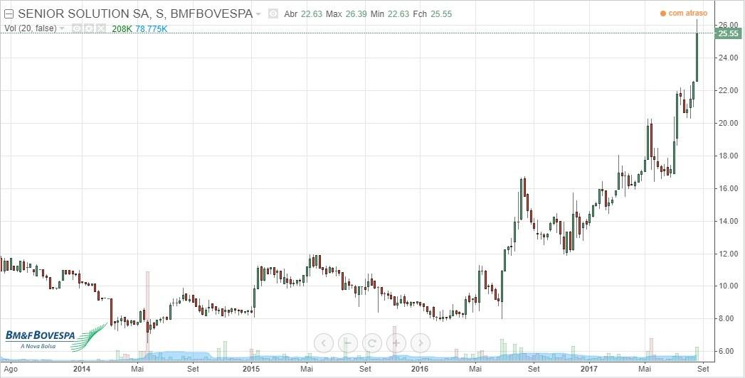 snsl3 melhores investimentos em ações