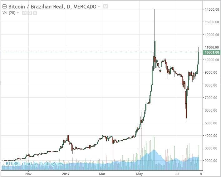 viver de renda de bitcoins