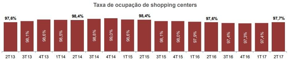 multiplan taxa ocupacao shoppings