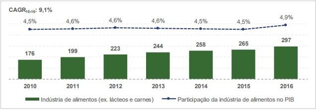 setor de alimentos brasil