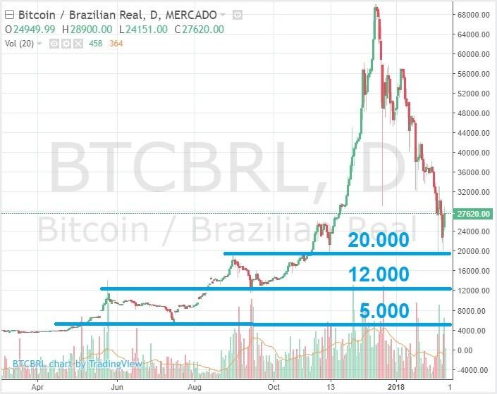 grafico bitcoin historico