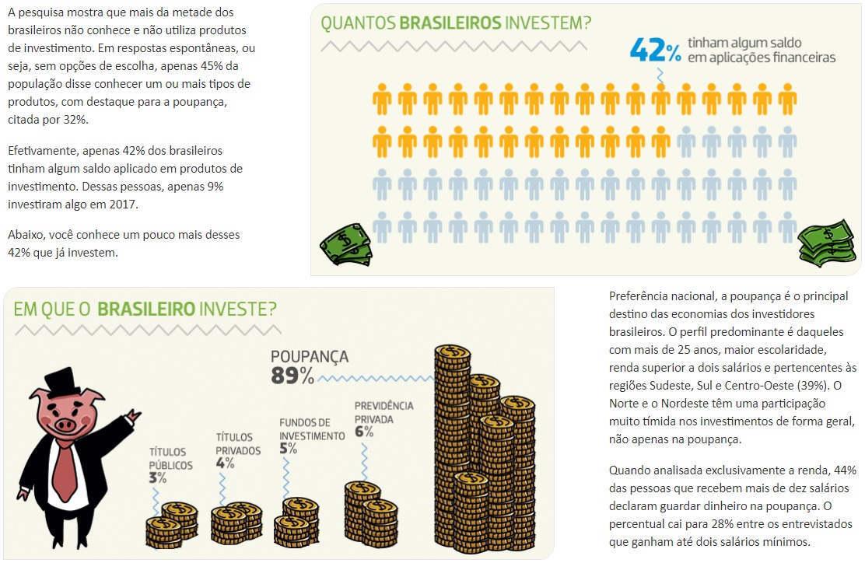 investidor brasileiro