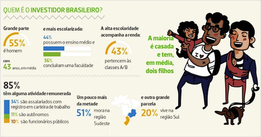 o investidor brasileiro