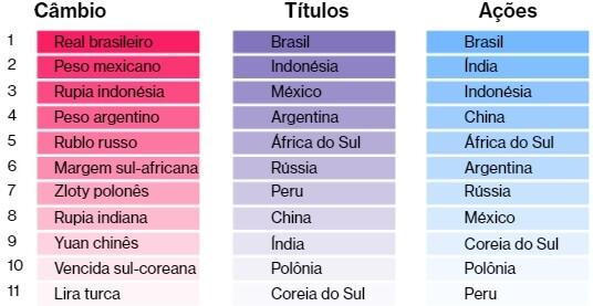 melhores paises para investir 2019