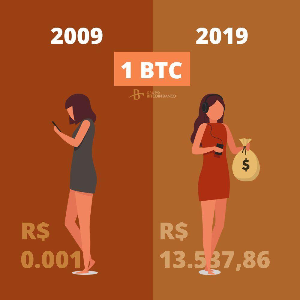 evolucao bitcoin