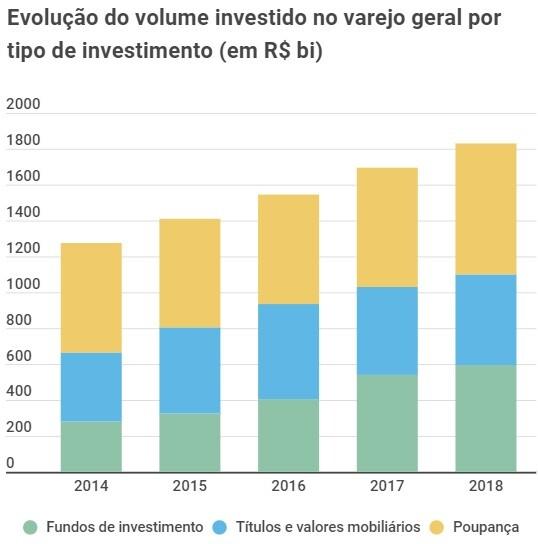 investimentos 2019