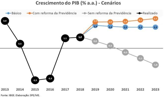 reforma previdencia crescimento pib