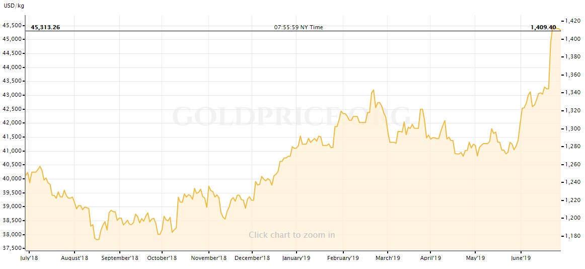 grafico ouro