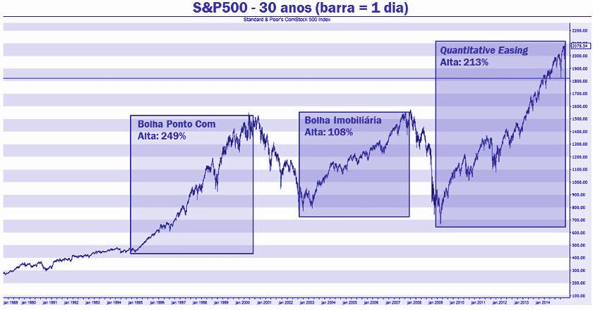 quantitative easing e a nova bolha mundial
