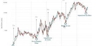 ciclos da bolsa brasileira
